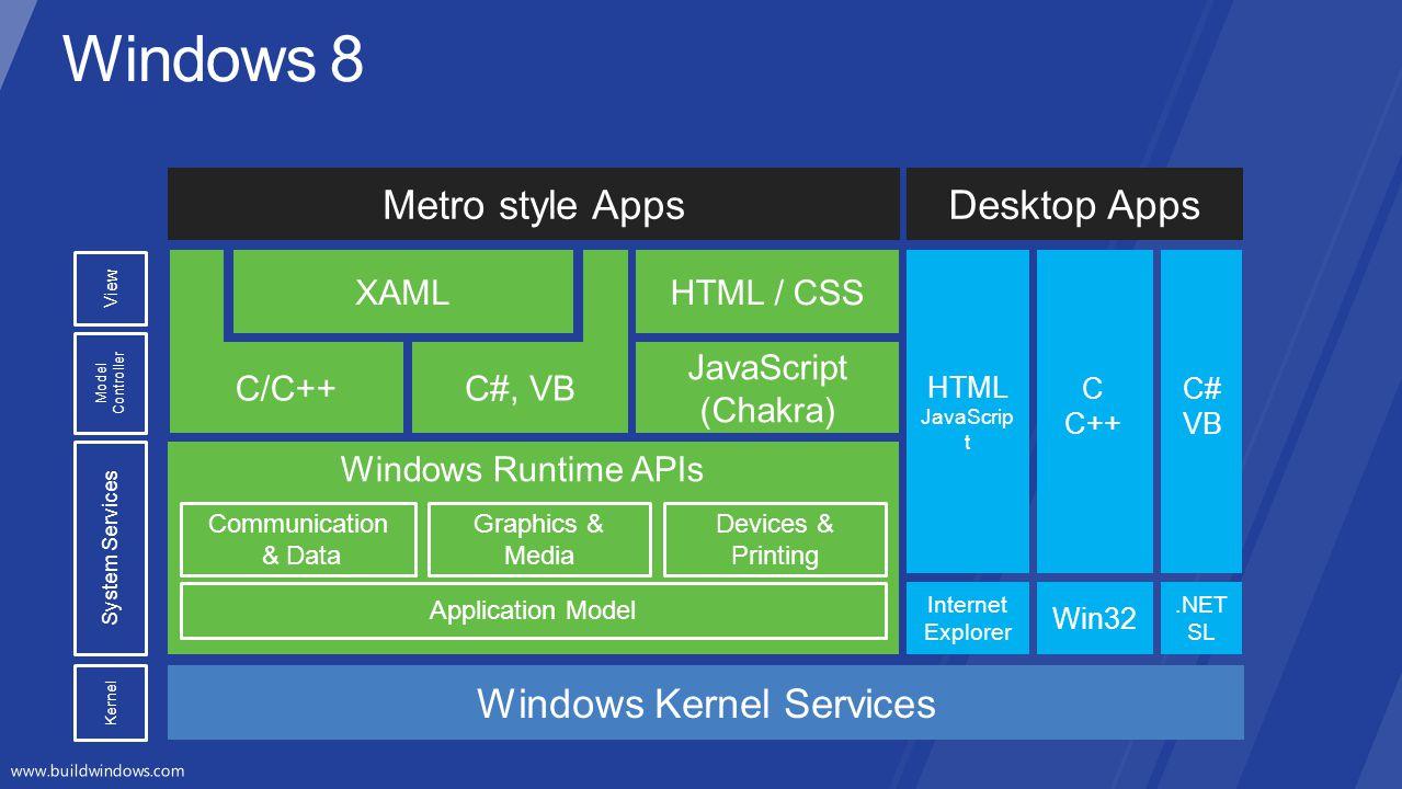 Windows Kernel Services