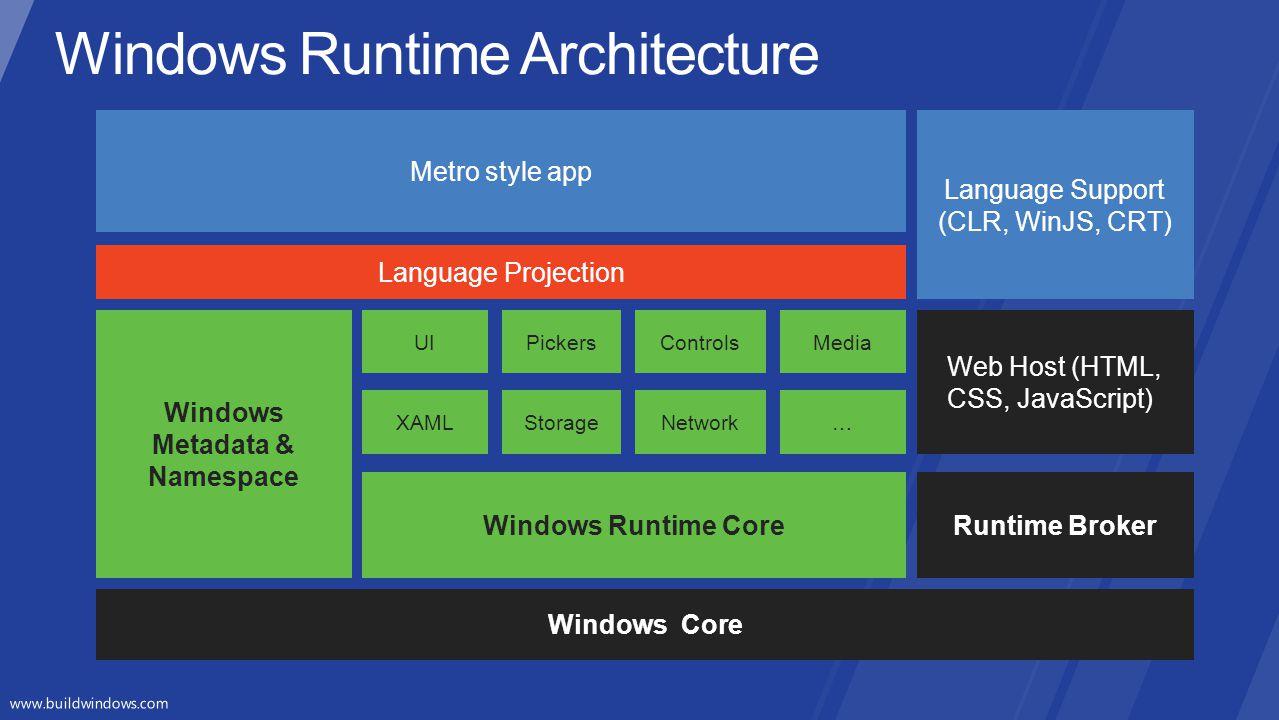 Windows Runtime Architecture