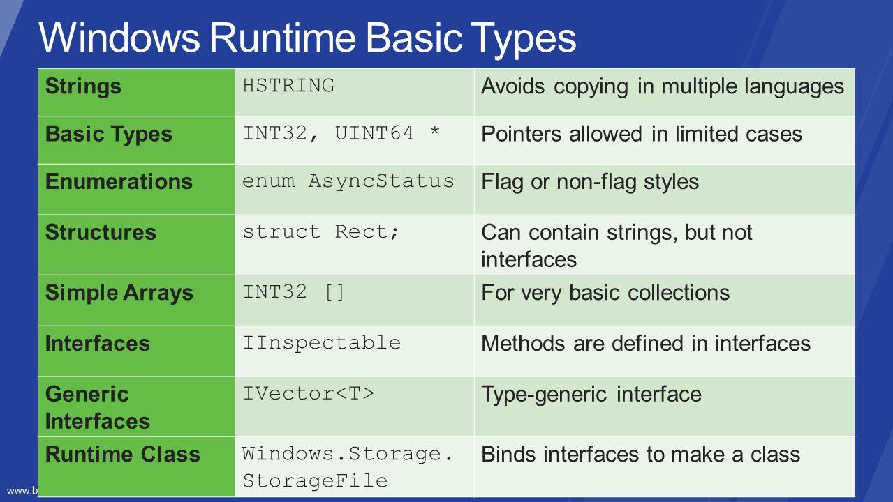Windows Runtime Basic Types