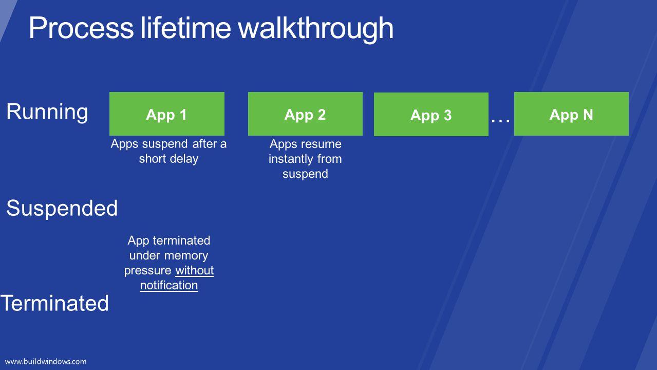 Process lifetime walkthrough