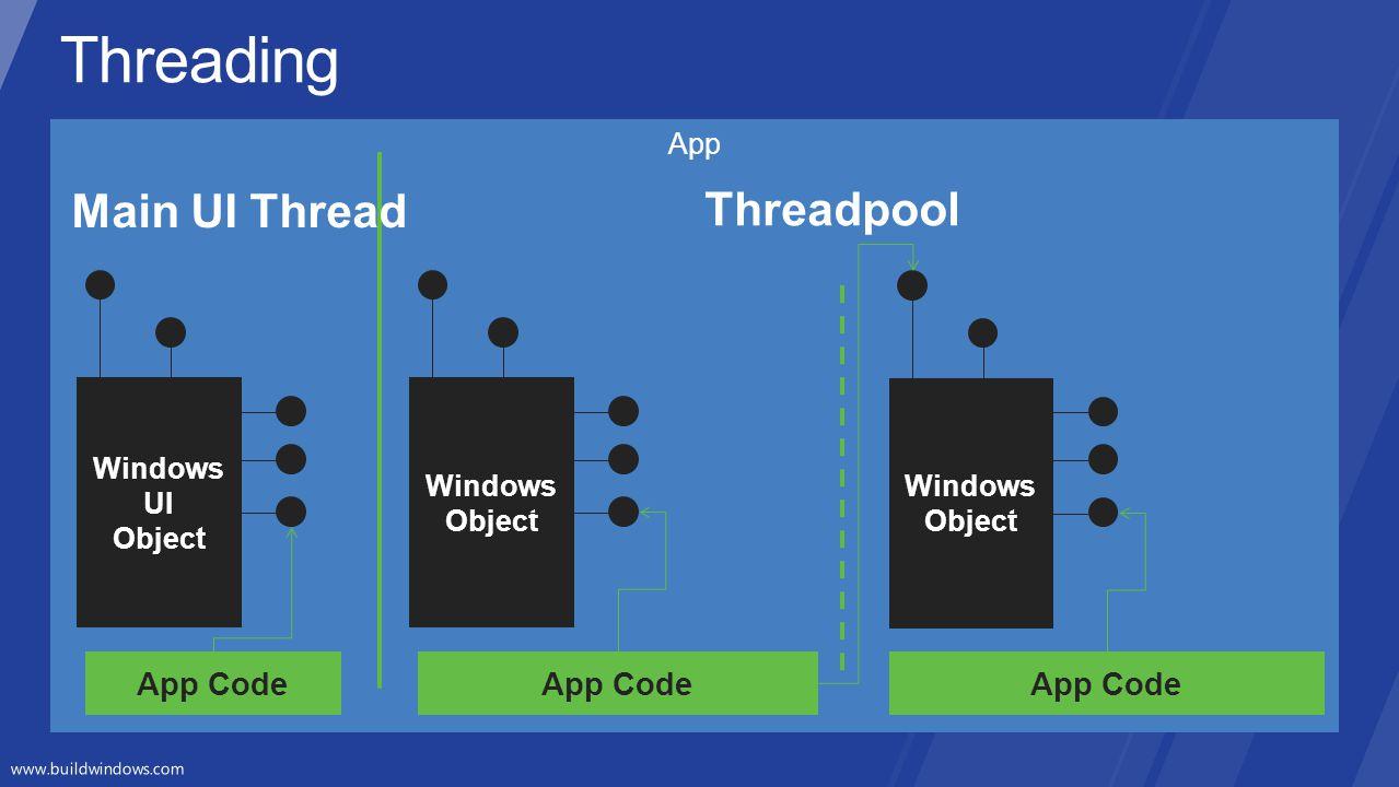 Threading Main UI Thread Threadpool App Code App Code App Code App