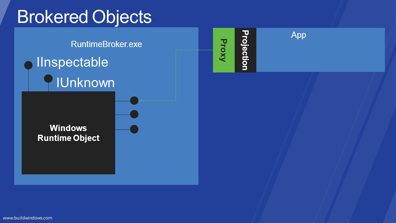 Brokered Objects IInspectable IUnknown Projection App