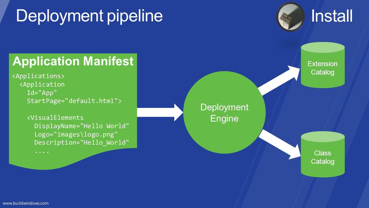 Deployment pipeline Install Application Manifest Deployment Engine