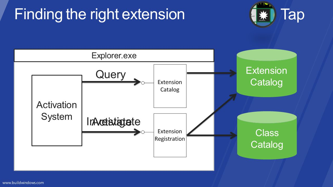 Finding the right extension