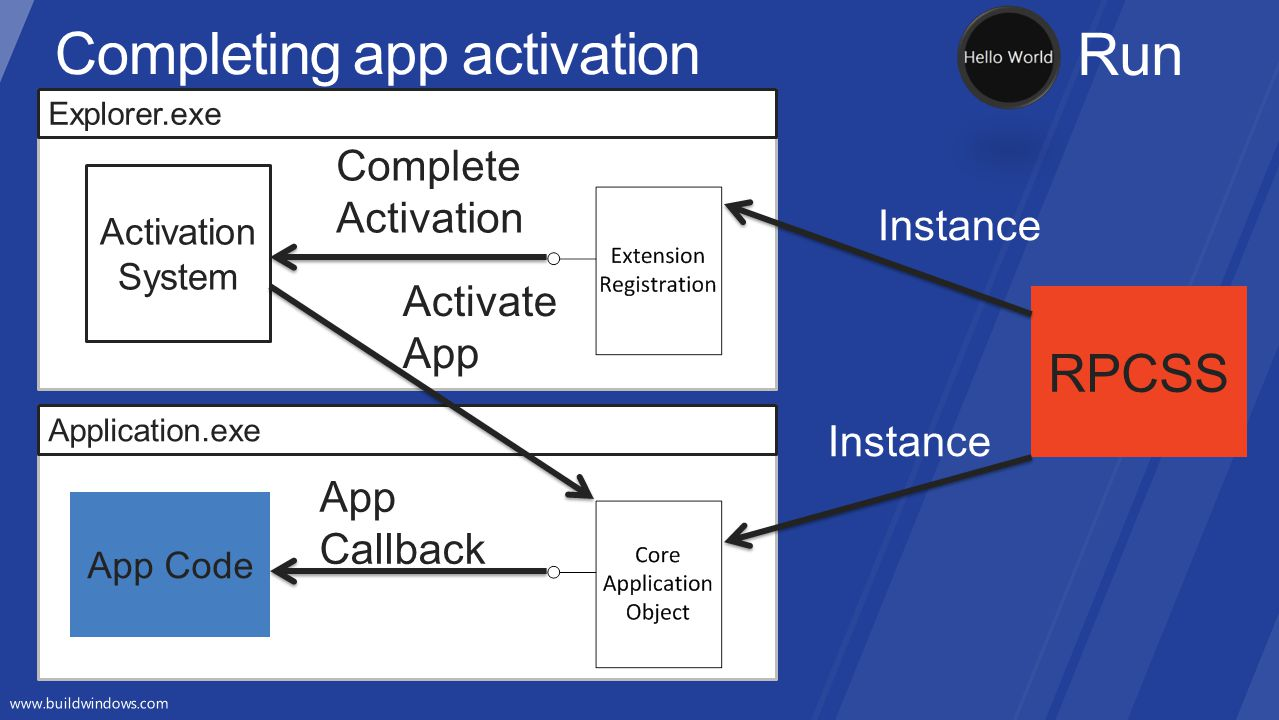Completing app activation