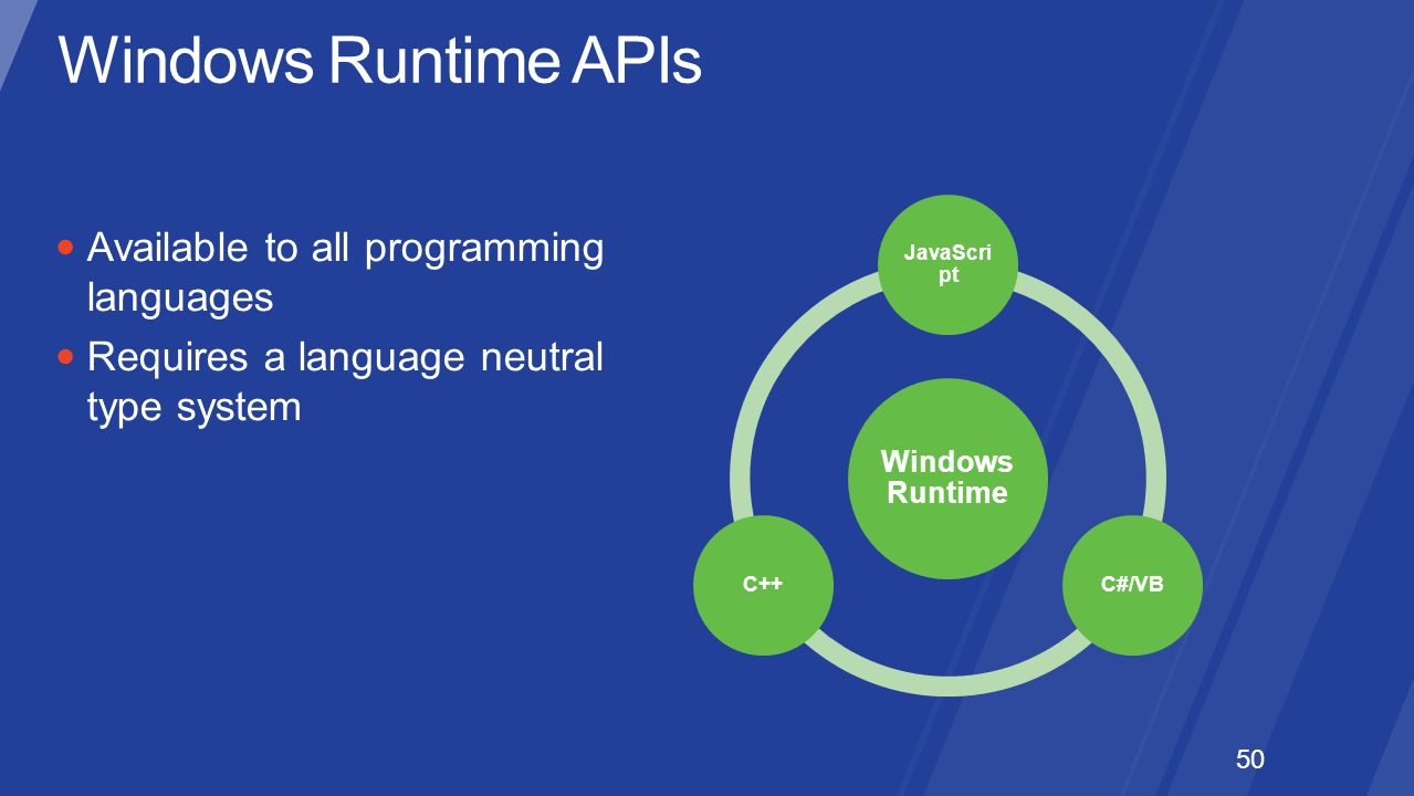 Windows Runtime APIs Available to all programming languages