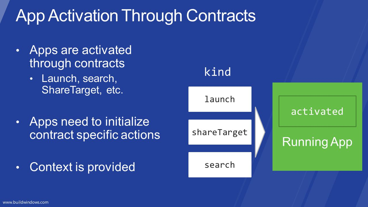 App Activation Through Contracts