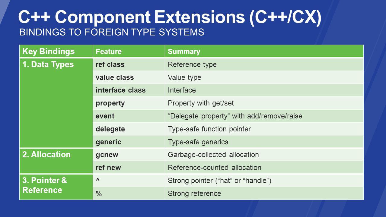 C++ Component Extensions (C++/CX)