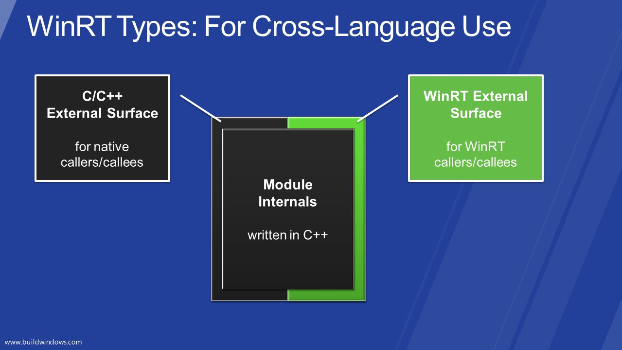 WinRT Types: For Cross-Language Use