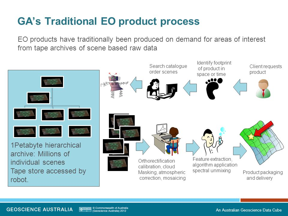 GA's Traditional EO product process