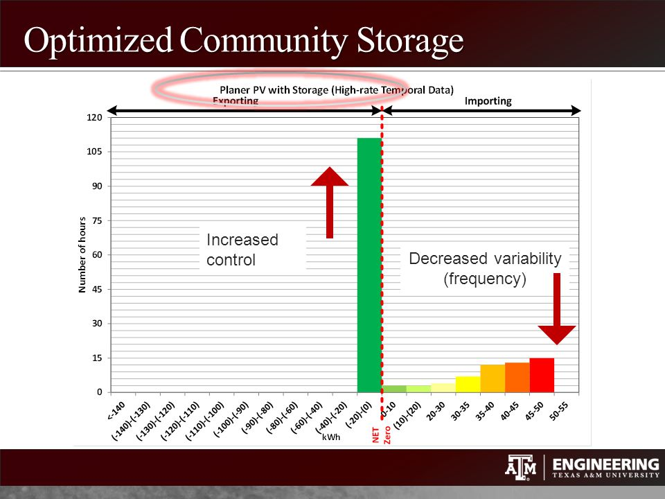 Optimized Community Storage