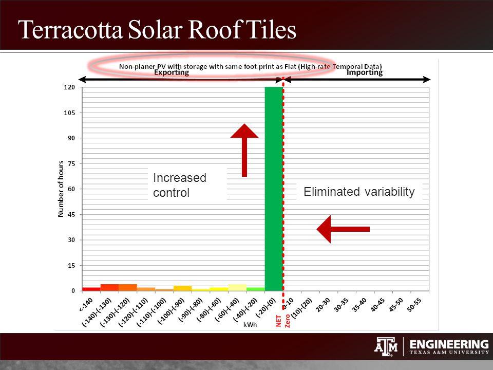 Terracotta Solar Roof Tiles