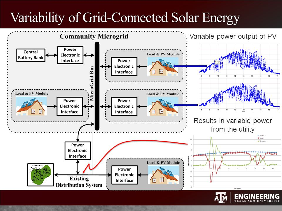 Variability of Grid-Connected Solar Energy