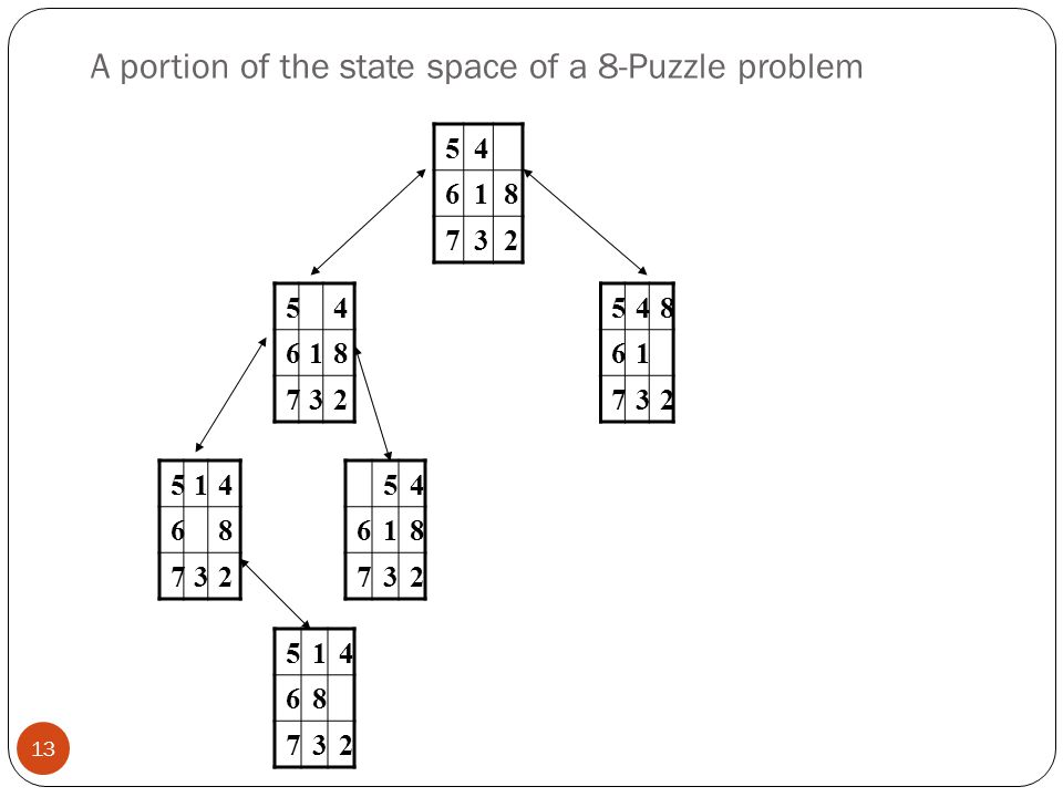 A portion of the state space of a 8-Puzzle problem