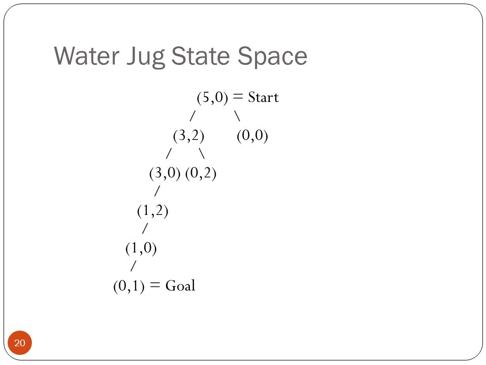 Water Jug State Space (5,0) = Start / \ (3,2) (0,0) / \ (3,0) (0,2) / (1,2) (1,0) (0,1) = Goal
