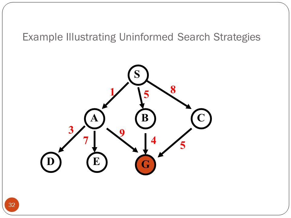 Example Illustrating Uninformed Search Strategies