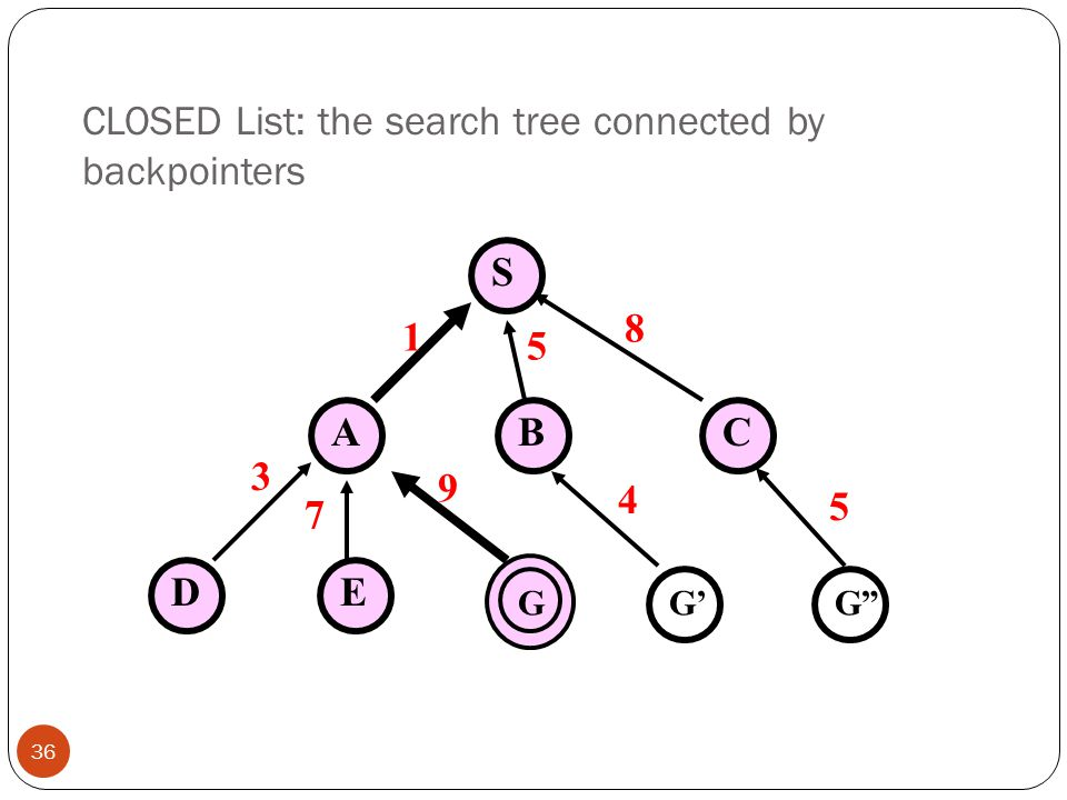 CLOSED List: the search tree connected by backpointers