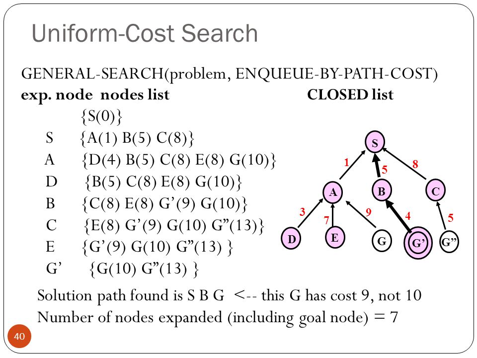 Uniform-Cost Search GENERAL-SEARCH(problem, ENQUEUE-BY-PATH-COST)