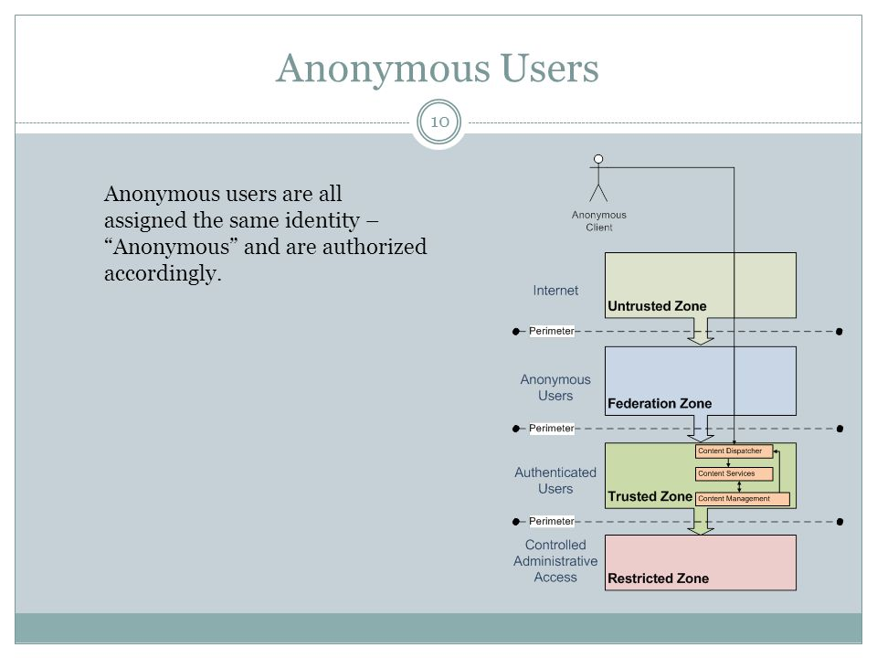 Anonymous Users Anonymous users are all assigned the same identity – Anonymous and are authorized accordingly.