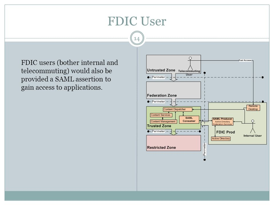 FDIC User FDIC users (bother internal and telecommuting) would also be provided a SAML assertion to gain access to applications.