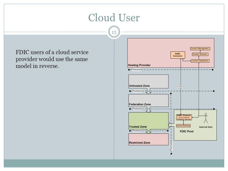 Cloud User FDIC users of a cloud service provider would use the same model in reverse.
