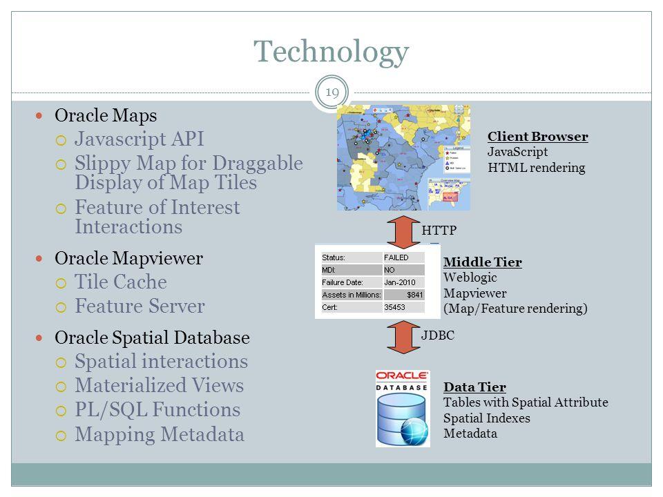 Technology Javascript API