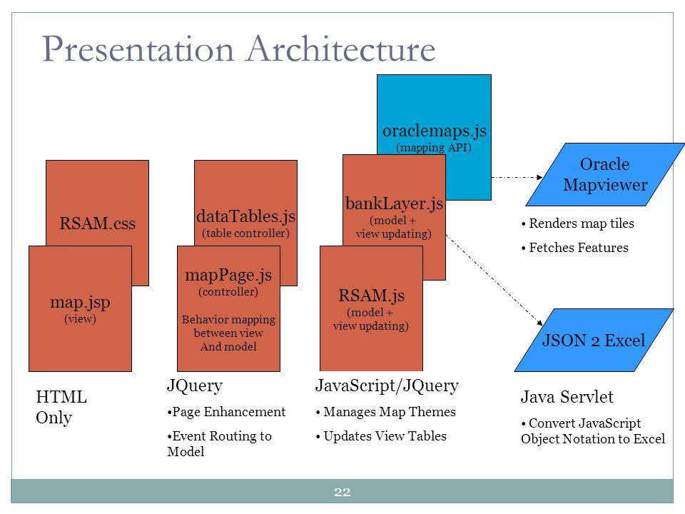 Presentation Architecture