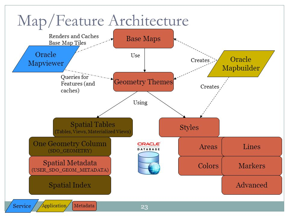 Map/Feature Architecture