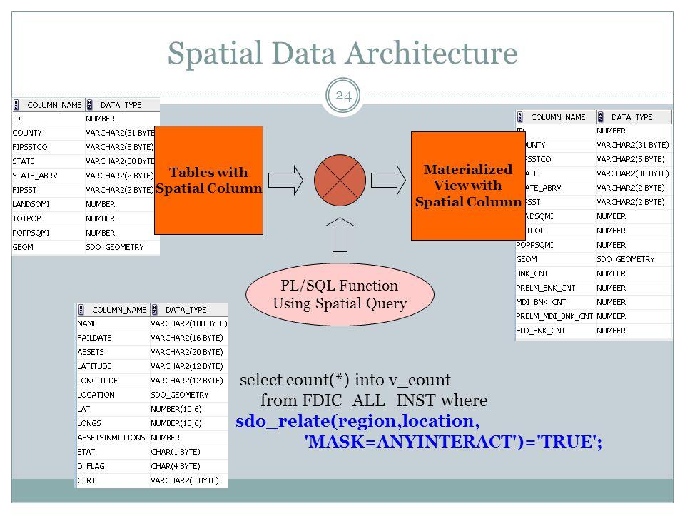 Spatial Data Architecture