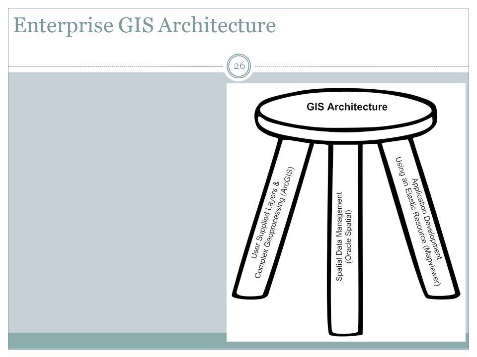 Enterprise GIS Architecture
