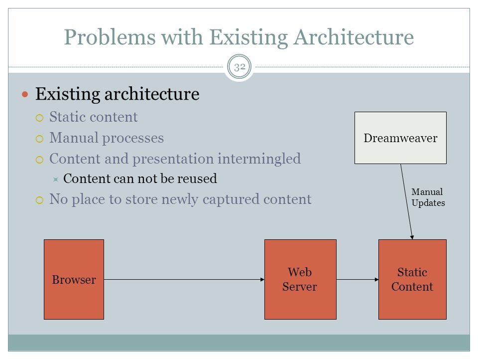 Problems with Existing Architecture