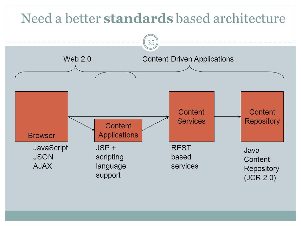 Need a better standards based architecture