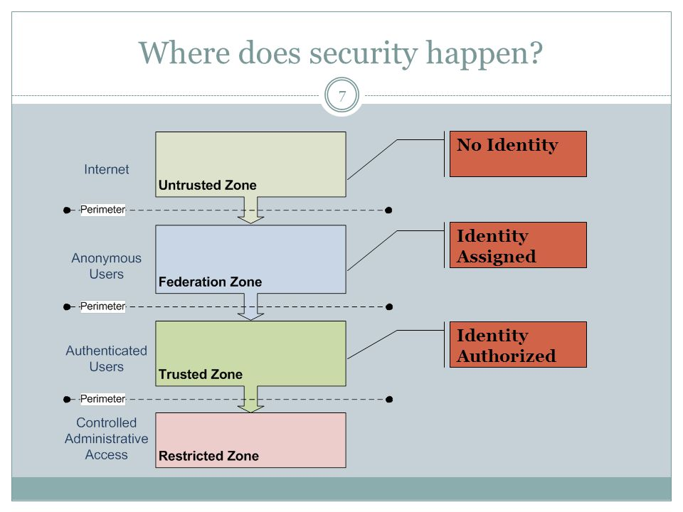 Where does security happen