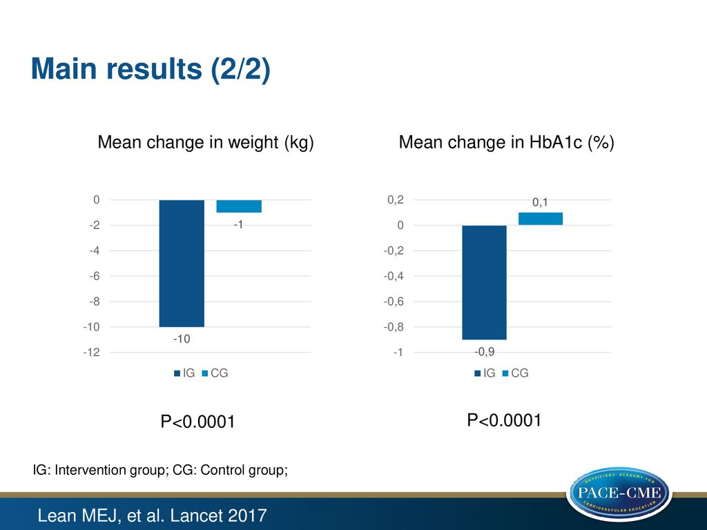 Main results (2/2) Mean change in weight (kg) Mean change in HbA1c (%)