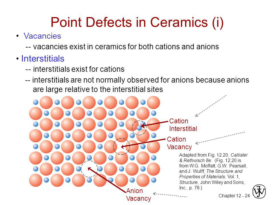 Point Defects in Ceramics (i)