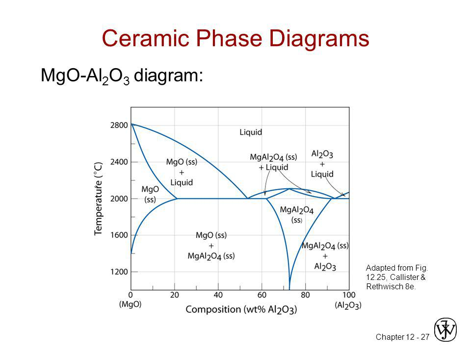 Chapter 12 Structures Amp Properties Of Ceramics Ppt