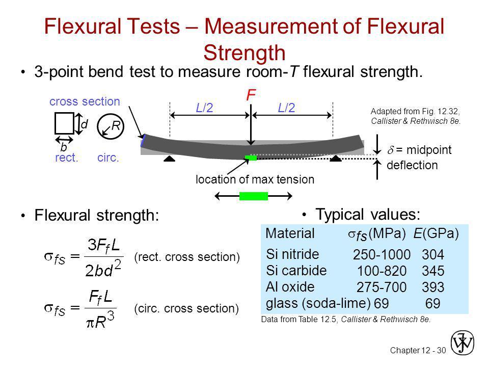 Flexural Tests – Measurement of Flexural Strength