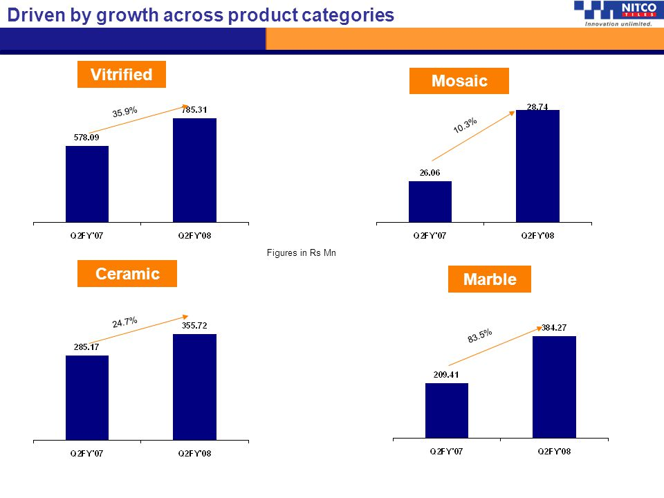 Driven by growth across product categories