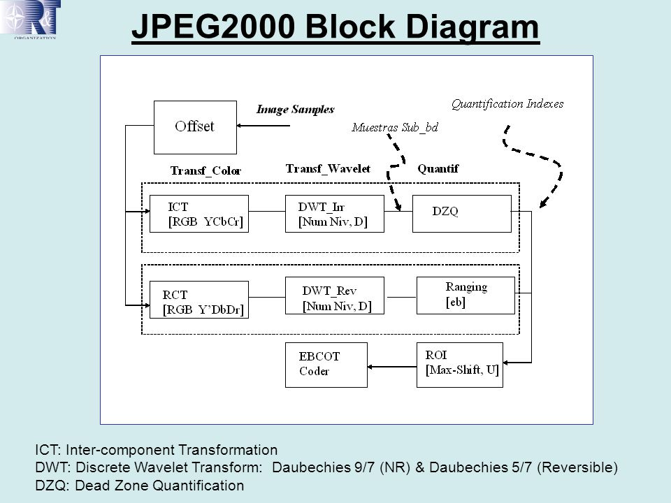JPEG2000 Block Diagram ICT: Inter-component Transformation