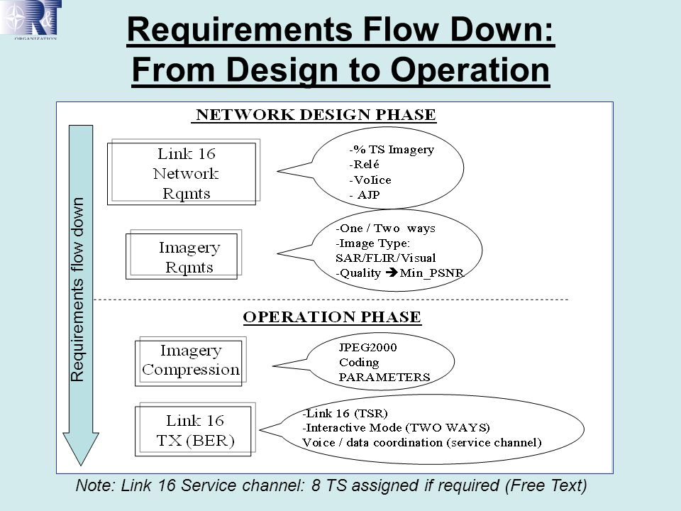 Requirements Flow Down: From Design to Operation