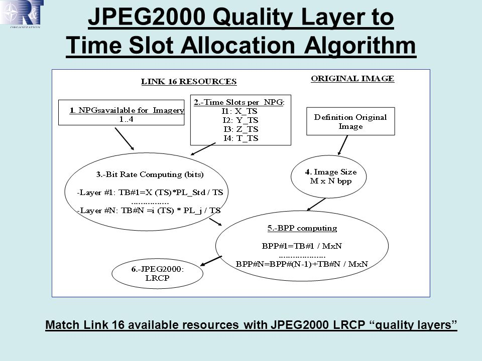 JPEG2000 Quality Layer to Time Slot Allocation Algorithm