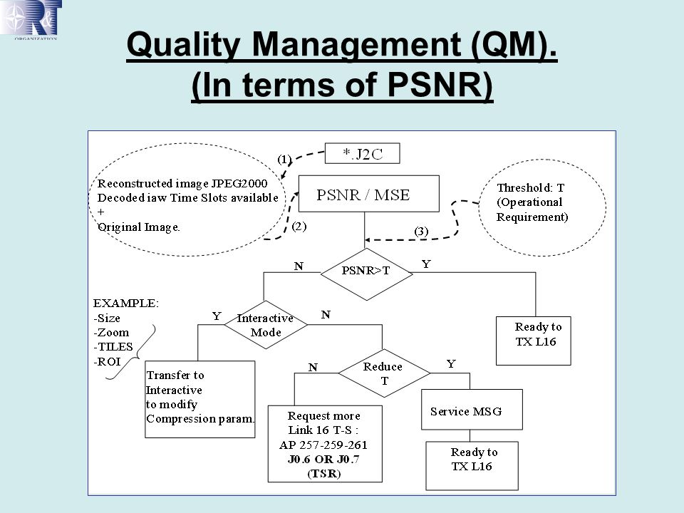 Quality Management (QM). (In terms of PSNR)