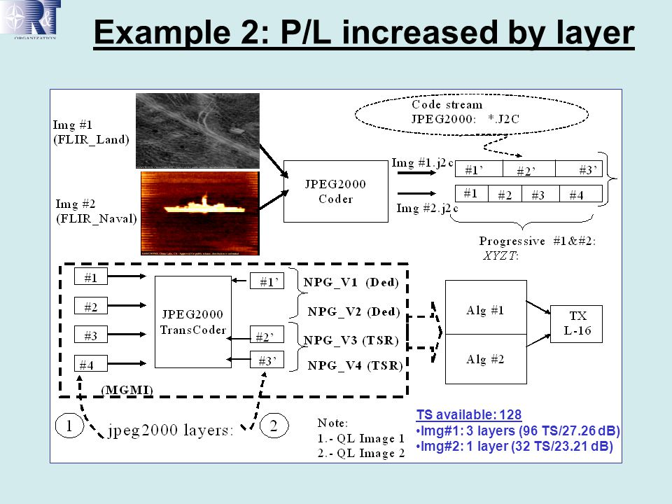 Example 2: P/L increased by layer