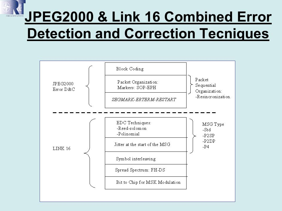 JPEG2000 & Link 16 Combined Error Detection and Correction Tecniques