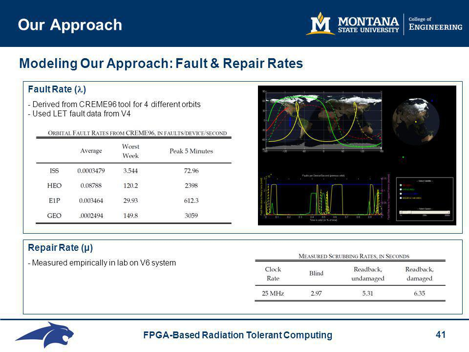 Our Approach Modeling Our Approach: Fault & Repair Rates