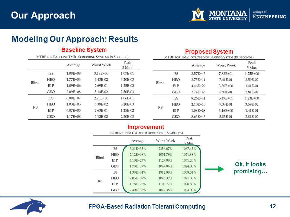 Our Approach Modeling Our Approach: Results Baseline System