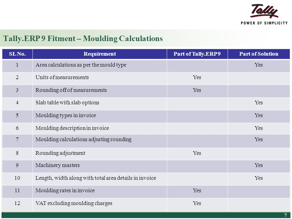 Tally.ERP 9 Fitment – Moulding Calculations