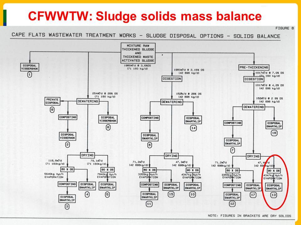 CFWWTW: Sludge solids mass balance