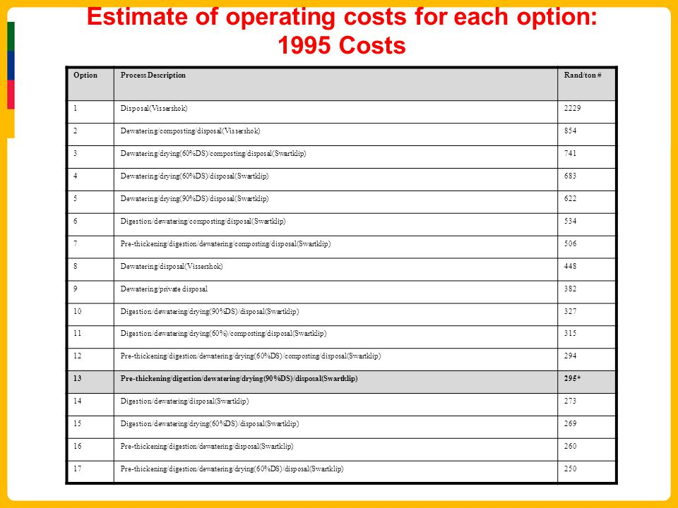 Estimate of operating costs for each option: 1995 Costs