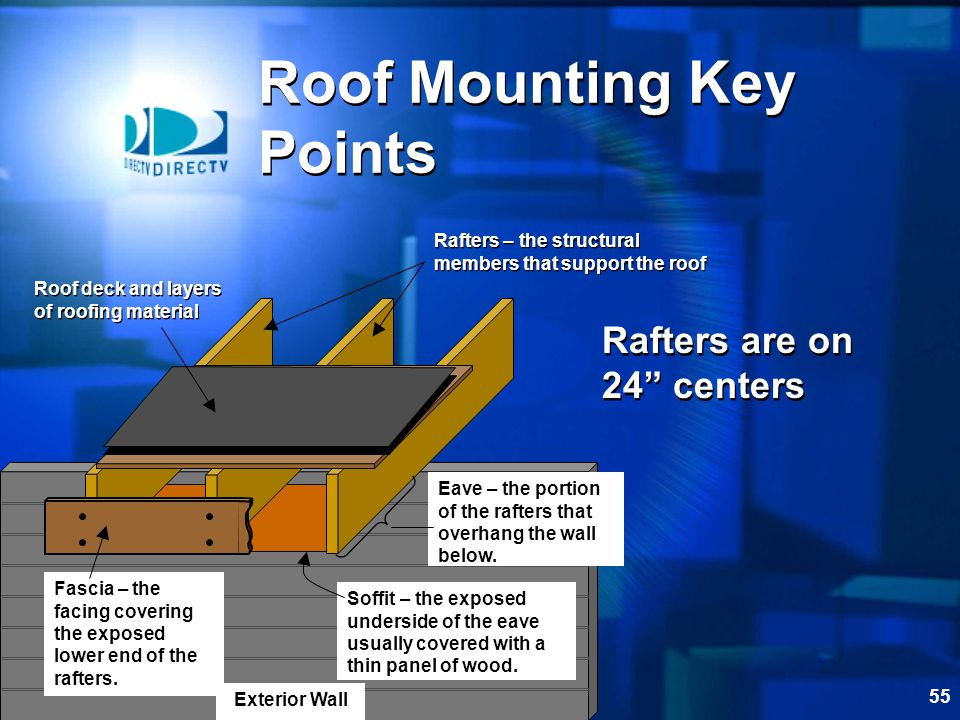 Roof Mounting Key Points
